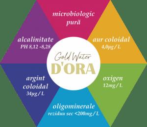 HEXAGON DORA